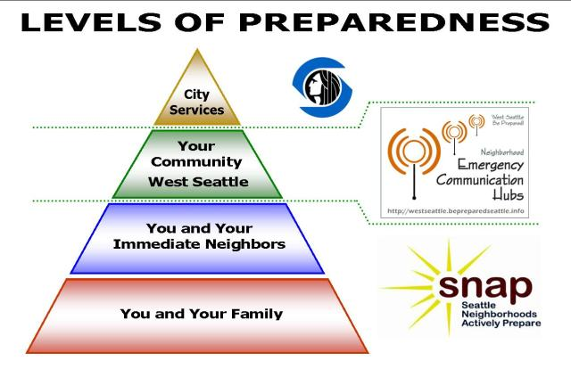 Preparedness Pyramid - WS version